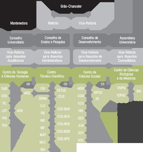 Centros, Departamentos e Unidades Complementares