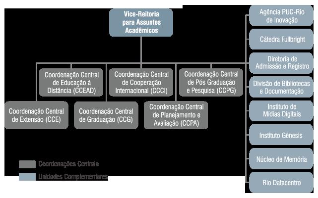 Organograma da Vice-Reitoria para Assuntos Acadêmicos - VRAC
