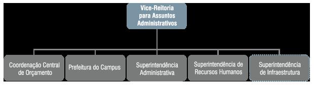 Organograma da Vice-Reitoria para Assuntos Administrativos - VRAD