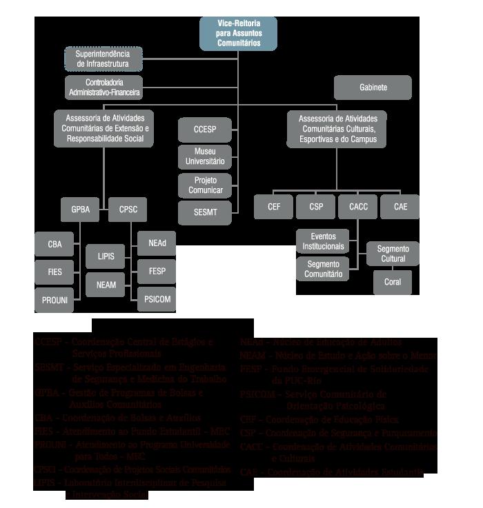 Organograma da Vice-Reitoria para Assuntos Comunitários - VRC